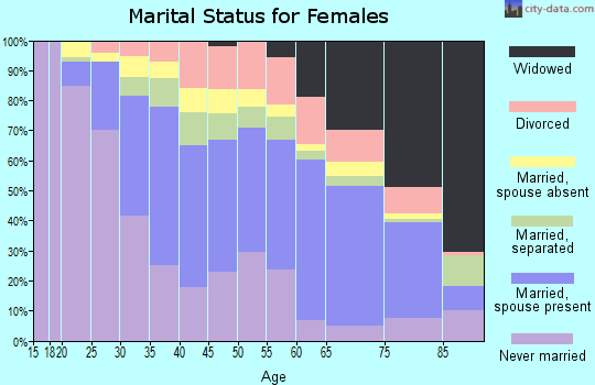 Zip code 10705 marital status for females