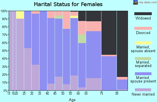 Zip code 10709 marital status for females