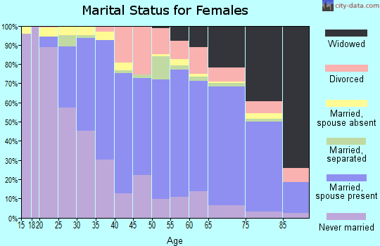 Zip code 10710 marital status for females