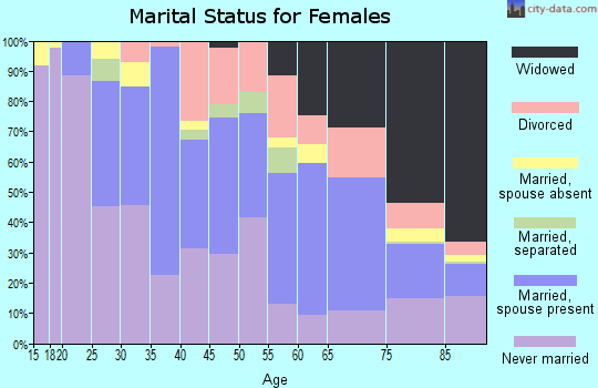 Zip code 10805 marital status for females