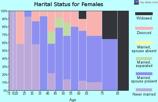 Zip code 10925 marital status for females