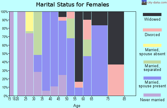 Zip code 10931 marital status for females