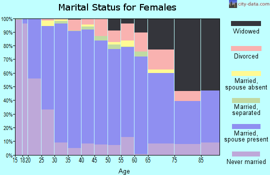 Zip code 10950 marital status for females