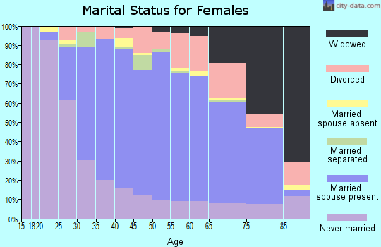 Zip code 10954 marital status for females