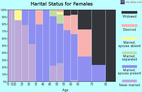 Zip code 10958 marital status for females