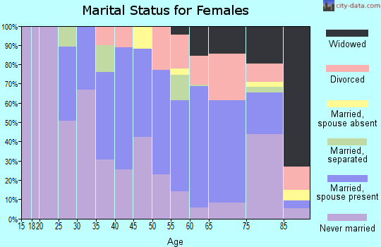 Zip code 10970 marital status for females