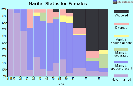 Zip code 10989 marital status for females