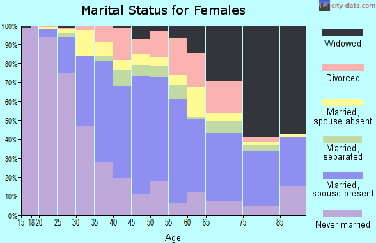 Zip code 11003 marital status for females
