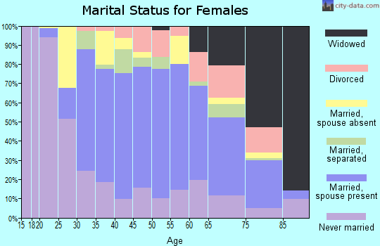 Zip code 11004 marital status for females