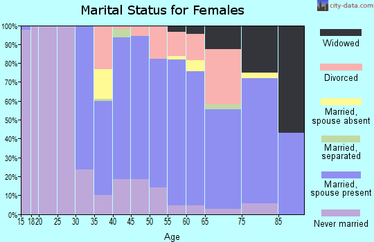 Zip code 11020 marital status for females
