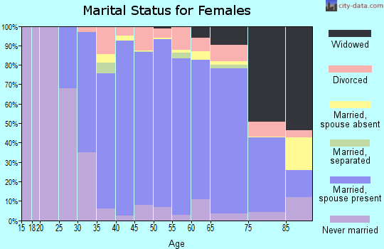 Zip code 11030 marital status for females
