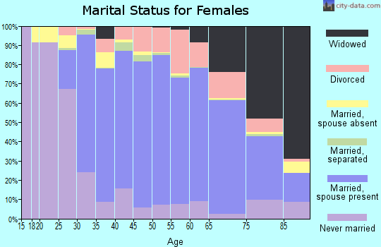 Zip code 11050 marital status for females
