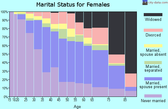 Zip code 11103 marital status for females