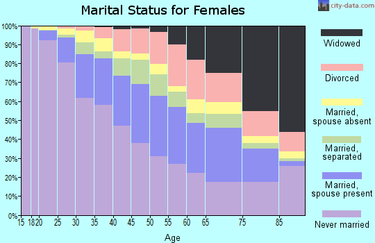 Zip code 11207 marital status for females