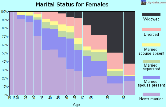 Zip code 11216 marital status for females