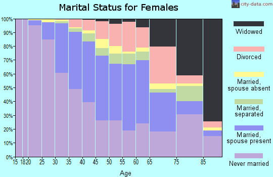 Zip code 11217 marital status for females