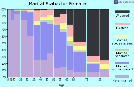 Zip code 11222 marital status for females