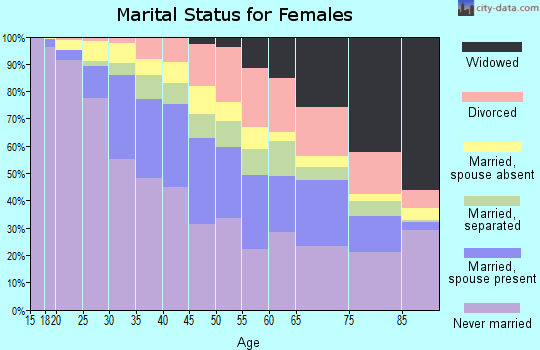 Zip code 11226 marital status for females