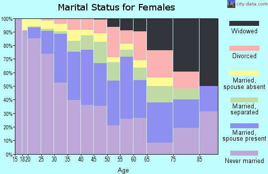 Zip code 11237 marital status for females