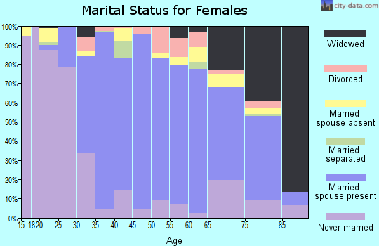 Zip code 11366 marital status for females