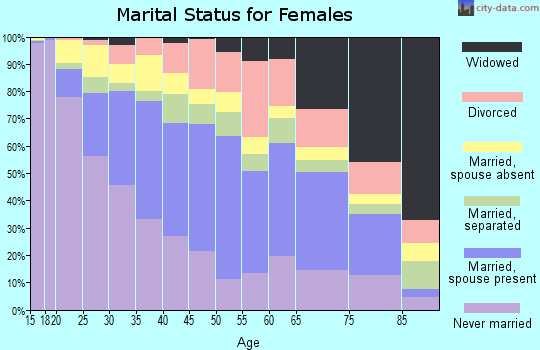 Zip code 11368 marital status for females