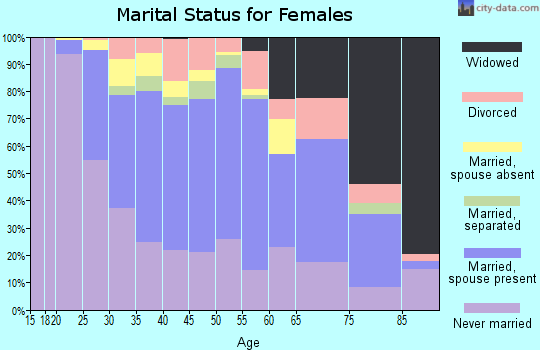 Zip code 11370 marital status for females