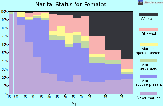 Zip code 11372 marital status for females