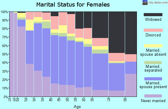 Zip code 11417 marital status for females
