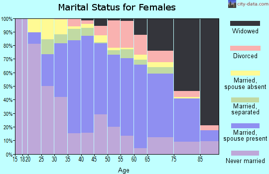 Zip code 11427 marital status for females