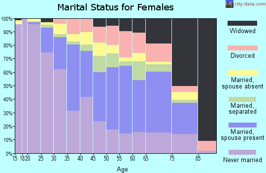 Zip code 11429 marital status for females