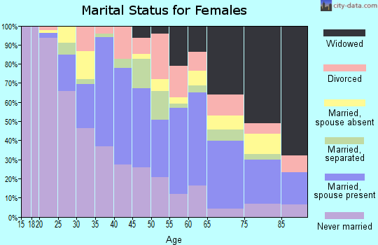 Zip code 11436 marital status for females