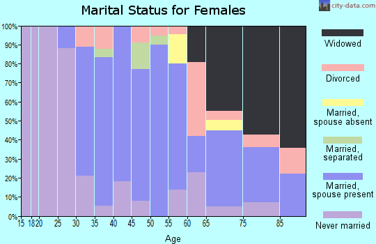 Zip code 11514 marital status for females