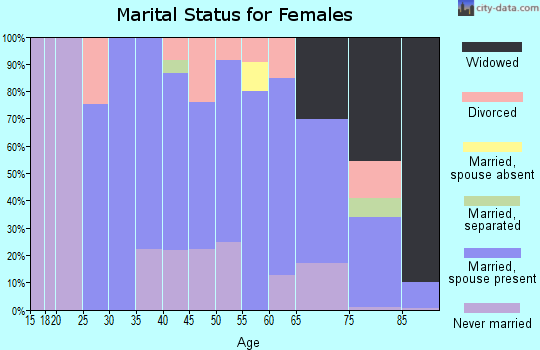 Zip code 11516 marital status for females