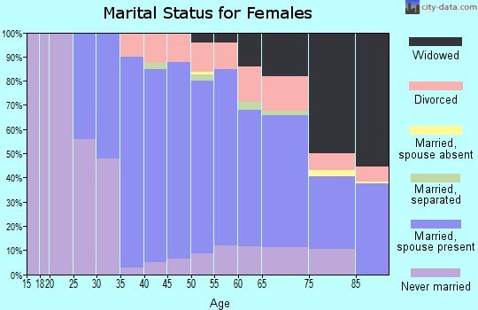 Zip code 11596 marital status for females