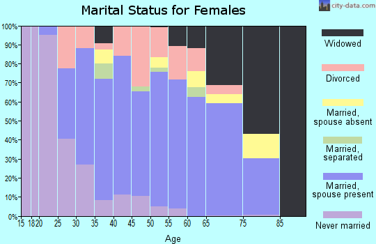 Zip code 11716 marital status for females