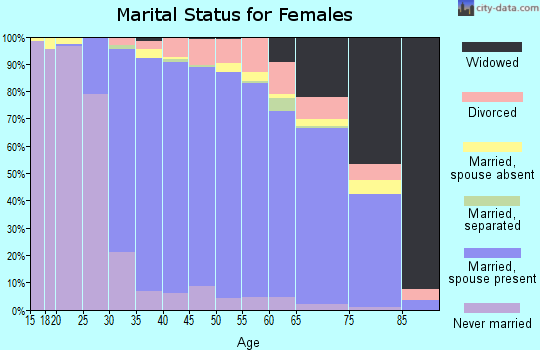 Zip code 11725 marital status for females