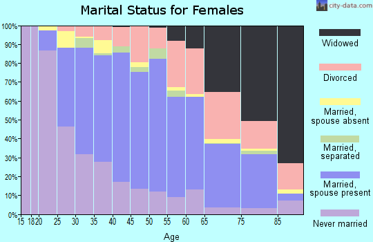 Zip code 11727 marital status for females