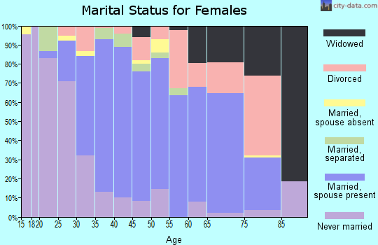 Zip code 11742 marital status for females