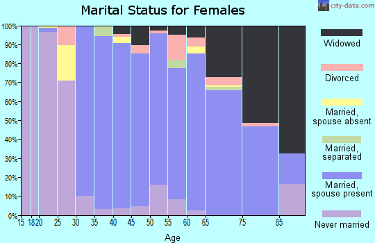 Zip code 11753 marital status for females
