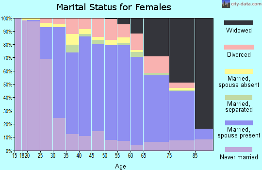 Zip code 11756 marital status for females