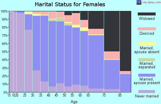 Zip code 11758 marital status for females