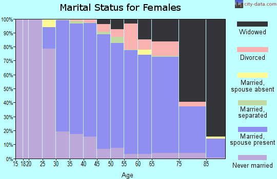 Zip code 11762 marital status for females