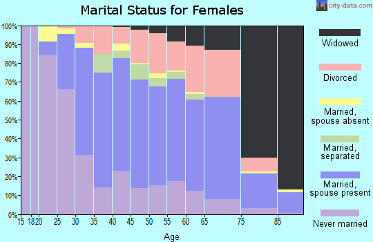 Zip code 11772 marital status for females
