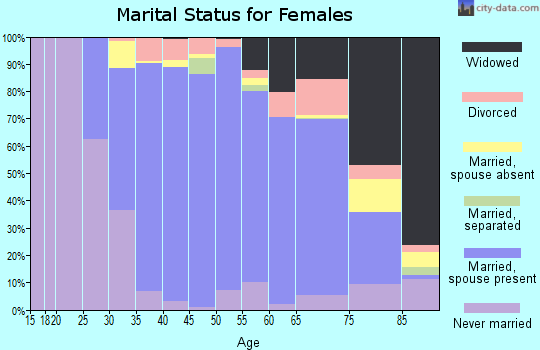 Zip code 11780 marital status for females