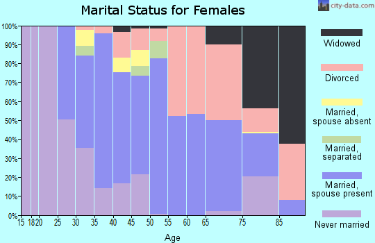 Zip code 11789 marital status for females