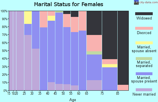 Zip code 11796 marital status for females