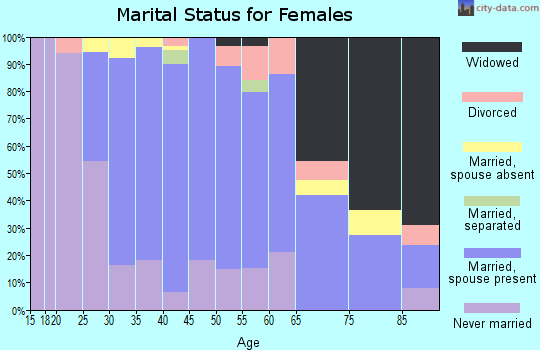 Zip code 11934 marital status for females