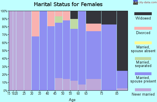 Zip code 11935 marital status for females