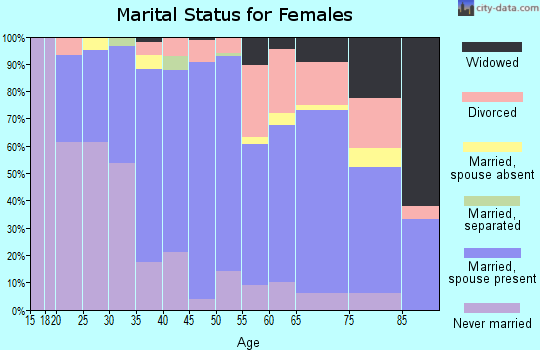 Zip code 11937 marital status for females