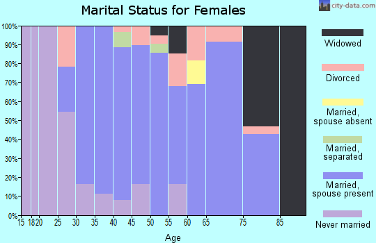 Zip code 11942 marital status for females